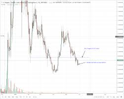 Ripple Xrp Price Technical Analysis For May 30 2018