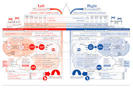 Left Vs Right World Information Is Beautiful