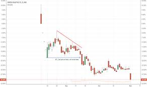Sptl Share Price Chart Sptl Stock Price And Chart Nse Sptl Tradingview