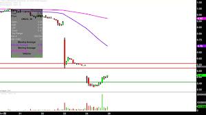 Organovo Holdings Inc Onvo Stock Chart Technical Analysis For 05 24 2019