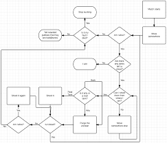 World Of Tanks Flowchart Worldoftanks