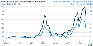 Investing Crude Oil Chart Sustained Low Oil Prices Could Reduce E P Investment Eia