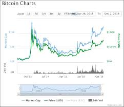 Bitcoin Value Graph Mtgox