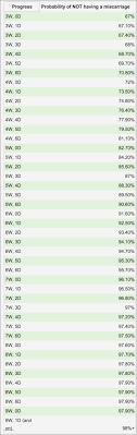 71 Specific Gender Predictor Chart Calculator