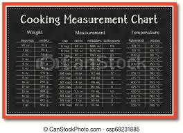 Cooking Measurement Chart Cooking Measurement Table Chart With Food Background