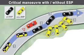 Как работает система курсовой устойчивости esp Автомобили от А до Я Система курсовой стабилизации может называться по разному иметь разные сокращения у производителей автомобилей esc vsc dstc atts