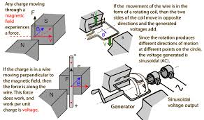 Image Electric Motor How Does An Electric Generator Work Hyperphysics Concepts How Generator Works
