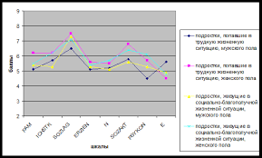 Дипломная работа Гендерные особенности подростков попавших в   живущих в социально благополучной жизненной ситуации женского пола имеют высокий уровень 7 человек 46 7% низкий уровень 8 человек 53 3%