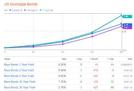 Muni Yield Curve Chart Mishs Global Economic Trend Analysis Municipal Bonds