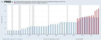 Arizona Minimum Wage Chart Chart Of Federal Minimum Wage Rate Compared To The State