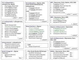 Psychotropic Medications Side Effects Chart Www