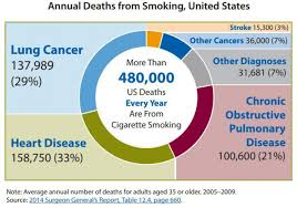 Smoking Chart Infographics Smoking Tobacco Use Cdc