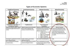 Types Of Economic Systems Chart Types Of Economic Systems Lessons Tes Teach