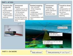 the autonomous underwater vehicle