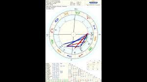 Justin Timberlake Astrology
