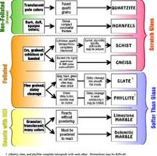 fold classification it s brilliant to be smart  rock cycle essay amazing geology classification of metamorphic rocks