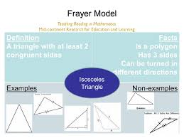 Frayer Model Directions Vocabulary Strategy Frayer Model Ppt Video Online Download