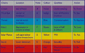 Numerology Friendly Numbers Chart Name Numerology Chart And Meanings Numerology Charts And