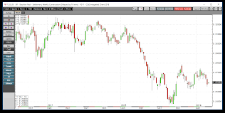 Ice Coffee Futures Chart The Brazilian Real Weighs On Coffee Prices Ipath Series B