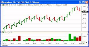 Bar Chart Range What Is A Chart Periodicity Linn Software