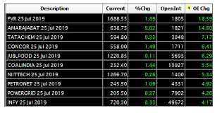 Nifty Trade Setup What Are Nifty50 Stock Futures Saying