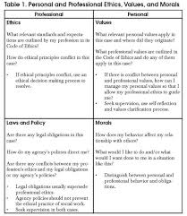 Personal Code Of Ethics Essay What Is An Ethical Dilemma Socialworker Com