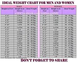 Healthy Weight Chart For Men Health Weight Chart Jasonkellyphoto Co