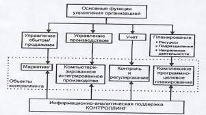 Задачи контроллинга на предприятии Рефераты Эволюция функций управления организацией