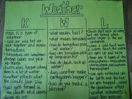 Kwl Chart Extraordinary Whole Group KWL Chart About Weather Science Pinterest Weather