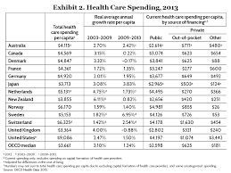 Health Insurance Comparison Chart Canada Spending Use Of Services Prices And Health In 13 Countries