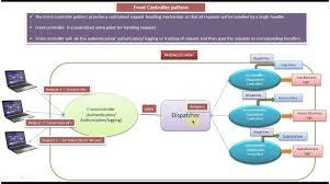 Controller Design Pattern Front Controller Design Pattern Introduction Software