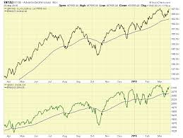 Advance Decline Line Chart 2015 A Breadth Of Fresh Highs Bob Palmerton Seeking Alpha