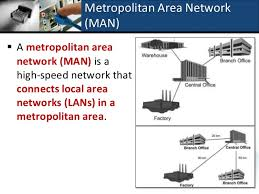 What Is A Metropolitan A Topic 2 1 2 Classification Of Network
