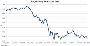 Aud Vs Usd Historical Chart Libreville Exchange Rate And Currency Exchange Rate Aud Usd