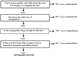fire emergencies los angeles valley college fire alarm response flow chart at Fire Alarm Flow Diagram