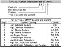 Electrode Specification Chart Electrode Specification Chart Welding Electrode