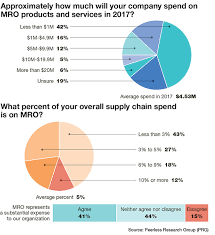 Maintenance Allocation Chart Annual Service Annual Maintenance Repair And Operations Mro Survey 2018