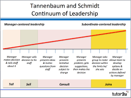 tannenbaum and schmidt continuum of leadership business share
