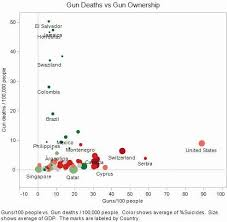 New Poll Gun Ownership Vs Gun Violence Connection