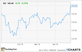 General Dynamics Stock Soars Gulfstream Business Doesnt