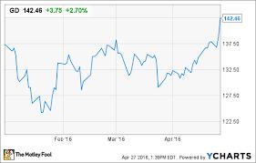 Gulfstream Stock Chart General Dynamics Stock Soars Gulfstream Business Doesnt