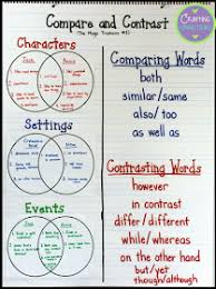 Ela Anchor Charts Compare And Contrast