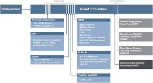 Icann Organizational Chart Source Icann Download