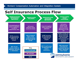 20 workers compensation automation and integration system self insurance