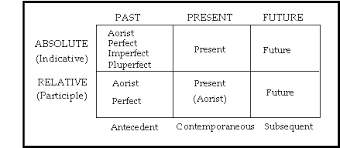 Greek Tenses Chart The Participle Bible Org