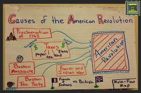 revolution causes effects essay american revolution causes effects essay