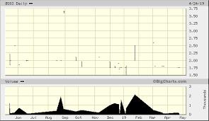 Gravity Chart Zero Gravity Solutions Inc Zgsi Advanced Chart Otc