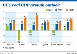 Imf Projects Uaes Economic Growth At 3 7 Per Cent In 2019