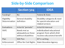 504 And Iep Comparison Chart Section 504 The Adaaa How Changes In The Law Impact Your