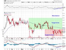 Solarwinds Stock Price Chart Solarwinds Corporation Nyse Swi Steady Growth At A